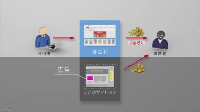 造成版权方千亿级经济损失,日本政府想要强制切断访问,这个漫画网站究竟做了什么?-ANICOGA