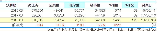 果然国民大厂?万代南梦宫公布去年财报,比上一年多赚19.1%-ANICOGA